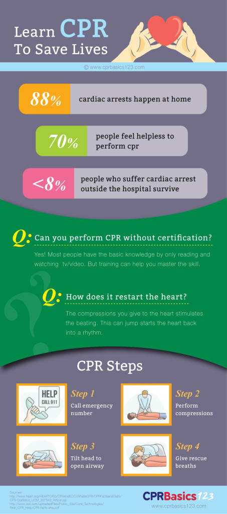 learn-cpr-basics-infographic